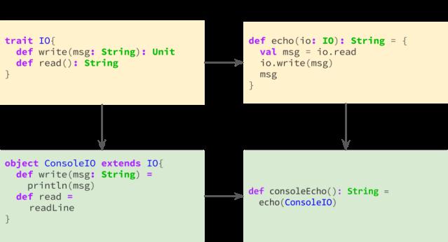 oop-interface-design-pattern